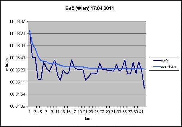 28. Vienna City Marathon - graf min/km